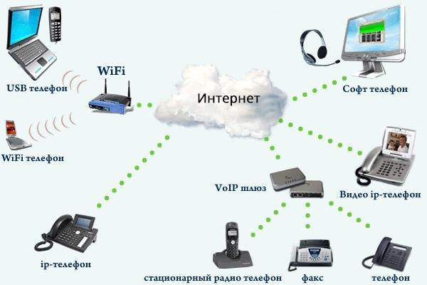 Телефонные сети, АТС, IP-телефония ИТ-Сервис г.Ставрополь